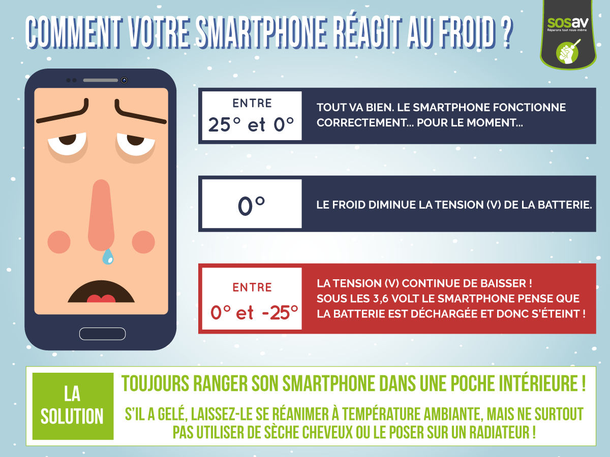 Smartphone et froid