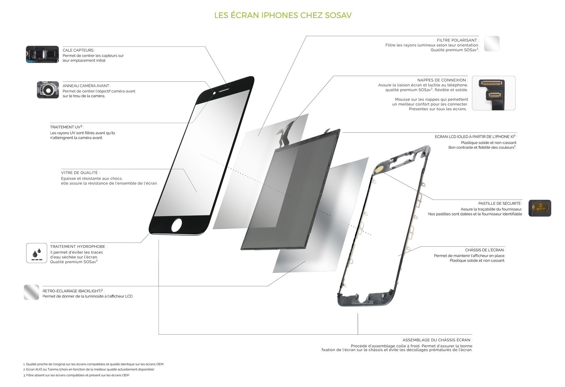 Ecran iPhone chez SOSav